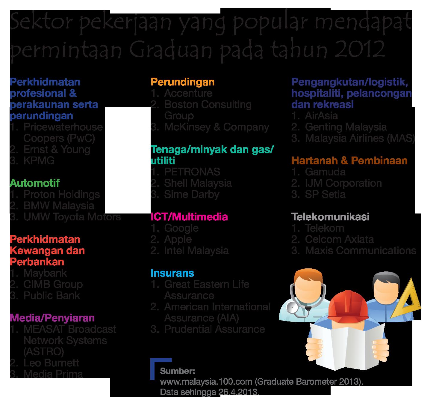 Institute For Youth Research Malaysia Sektor Pekerjaan Popular Di Kalangan Belia Malaysia